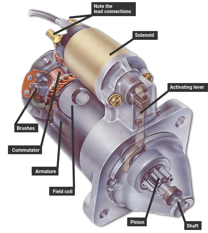 A pre-engaged starter motor