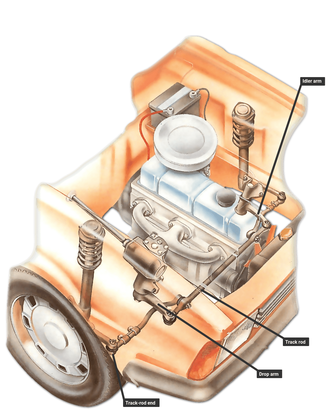 Steering-box system
