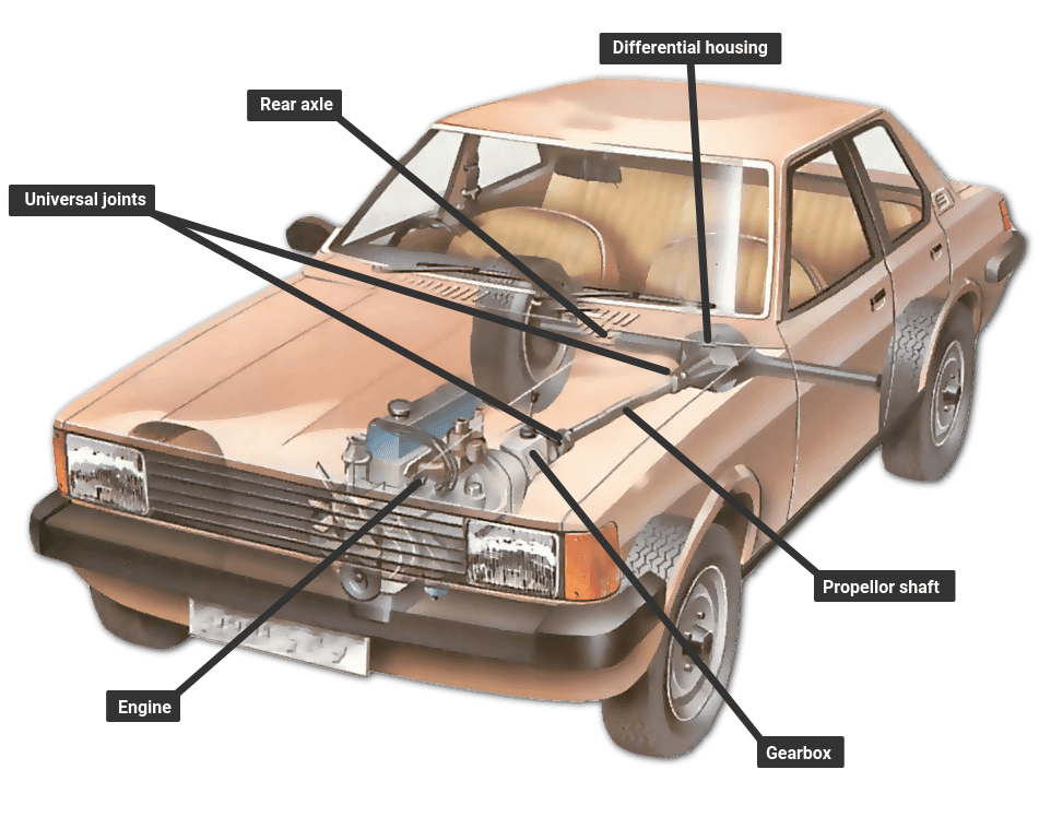 How the transmission works   How a Car Works