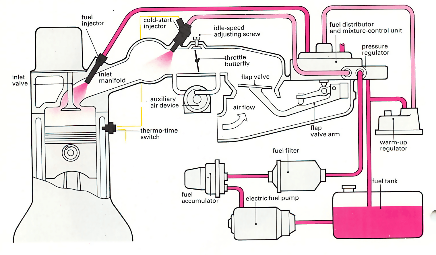 Car Wiring Schematic Custom Project Diagram Club Fuel Pump Lucas Mechanical Injection System 1997 How To Read Schematics