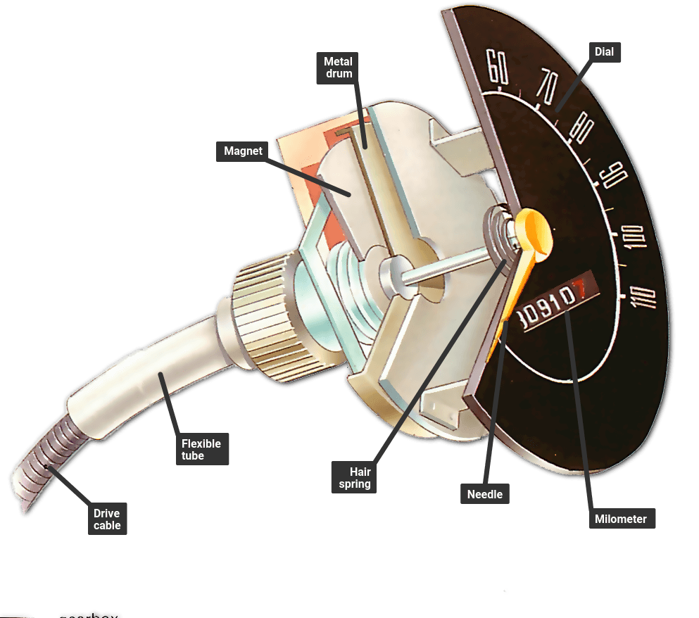 Mechanical Cable Speedometer Speed Sensor : Inside a mechanical speedometer