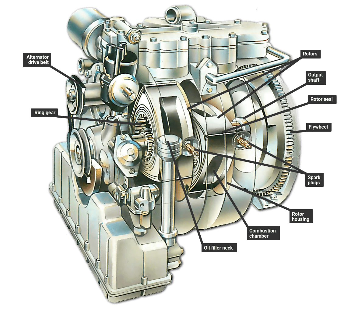 [DIAGRAM_34OR]  How a rotary Wankel engine works | How a Car Works | Rotary Engine Internal Diagram |  | How a Car Works