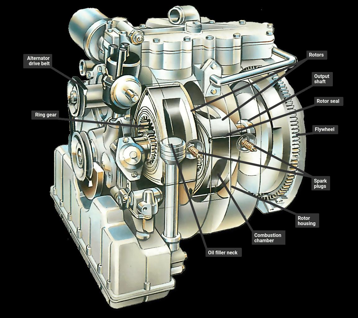 Mazda 13b Rotary Engine: How A Rotary Wankel Engine Works