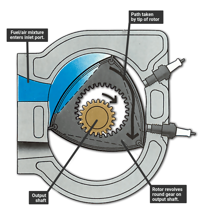 [DIAGRAM_1JK]  How a rotary Wankel engine works | How a Car Works | Rotary Engine Internal Diagram |  | How a Car Works