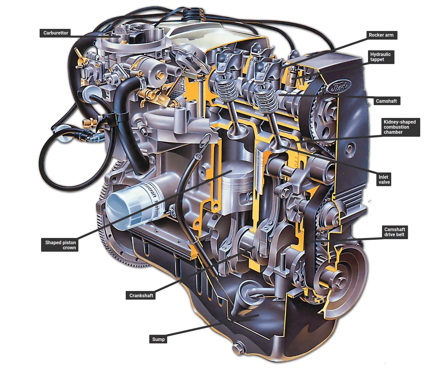 Lean Burn Engines How A Car Works