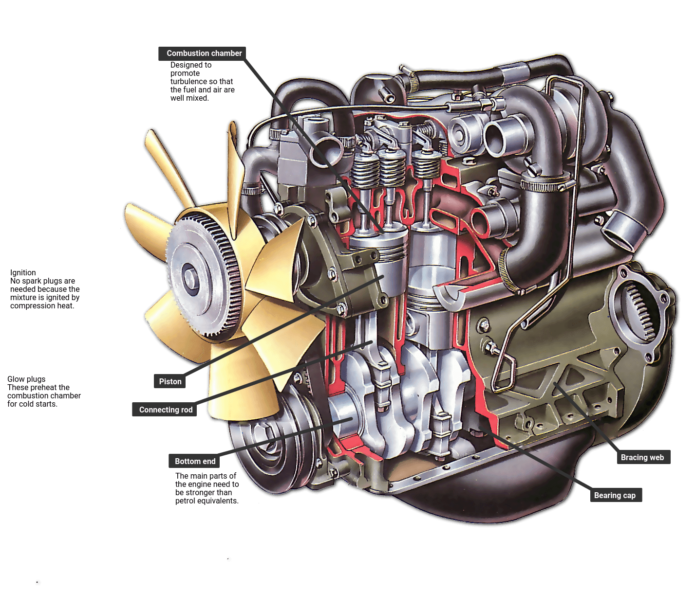 How a diesel engine works | How a Car Works