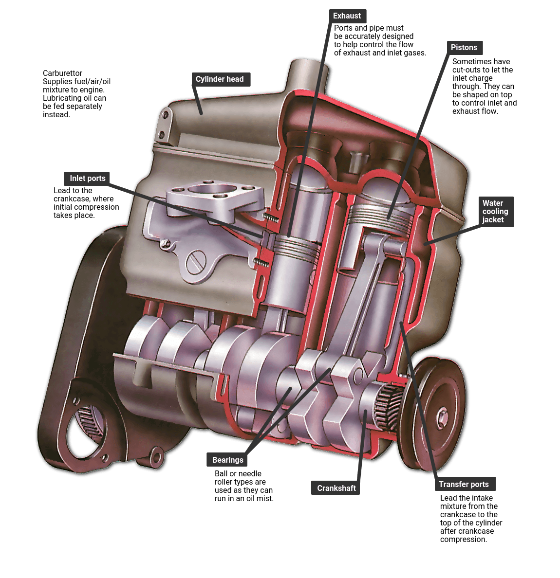 How a two-stroke engine works | How a Car Works