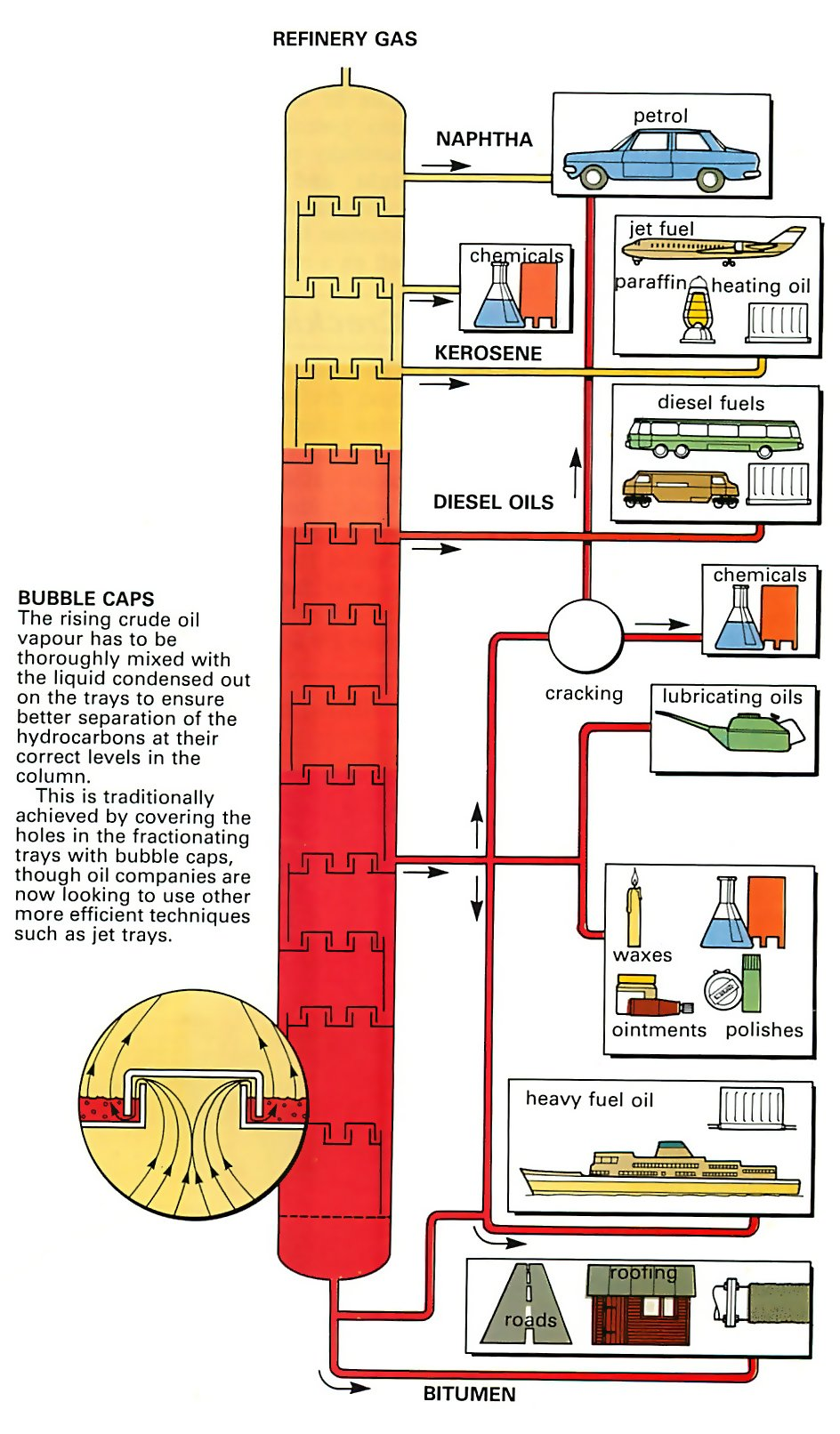 How car oil is refined
