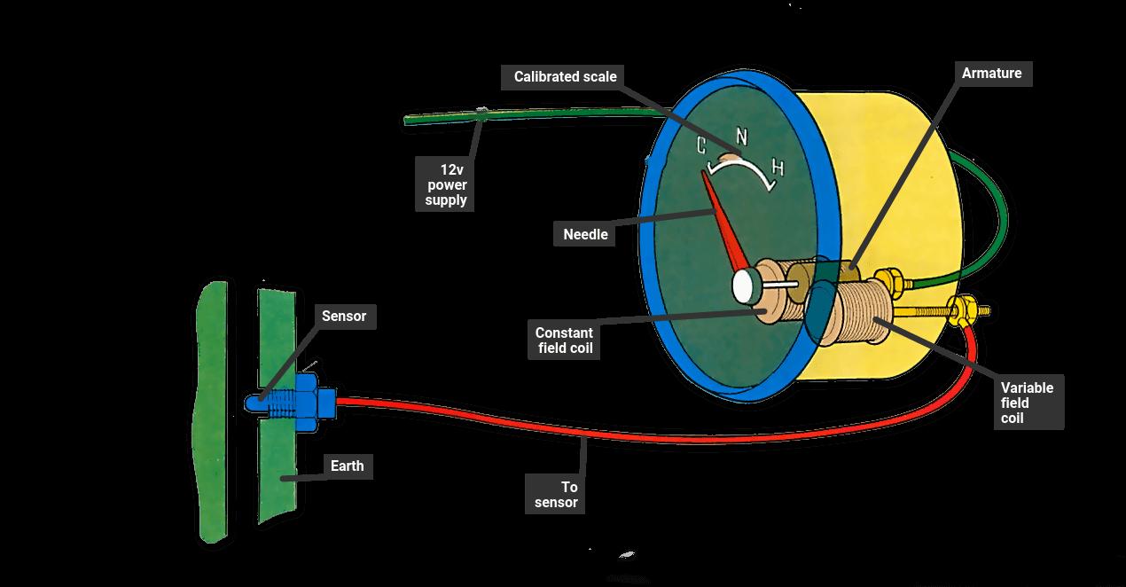 Magnetic Temperature Gauges