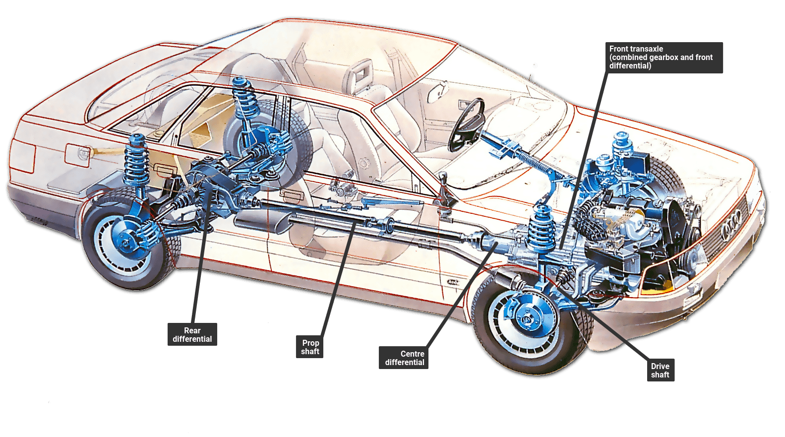 Four Wheel Drive on Audi Driveline Diagram