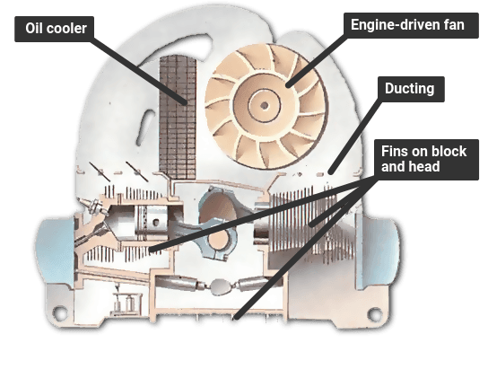how an engine cooling system works how a car works Oil Air Cooled Engines Diagrams
