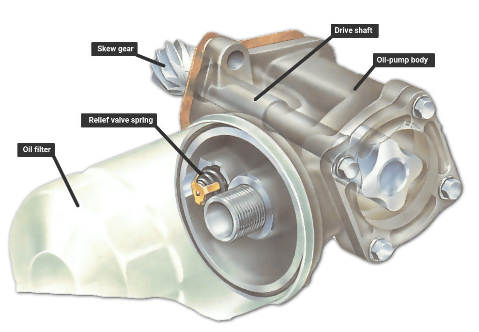 Engine oil pump replacement | How a Car Works