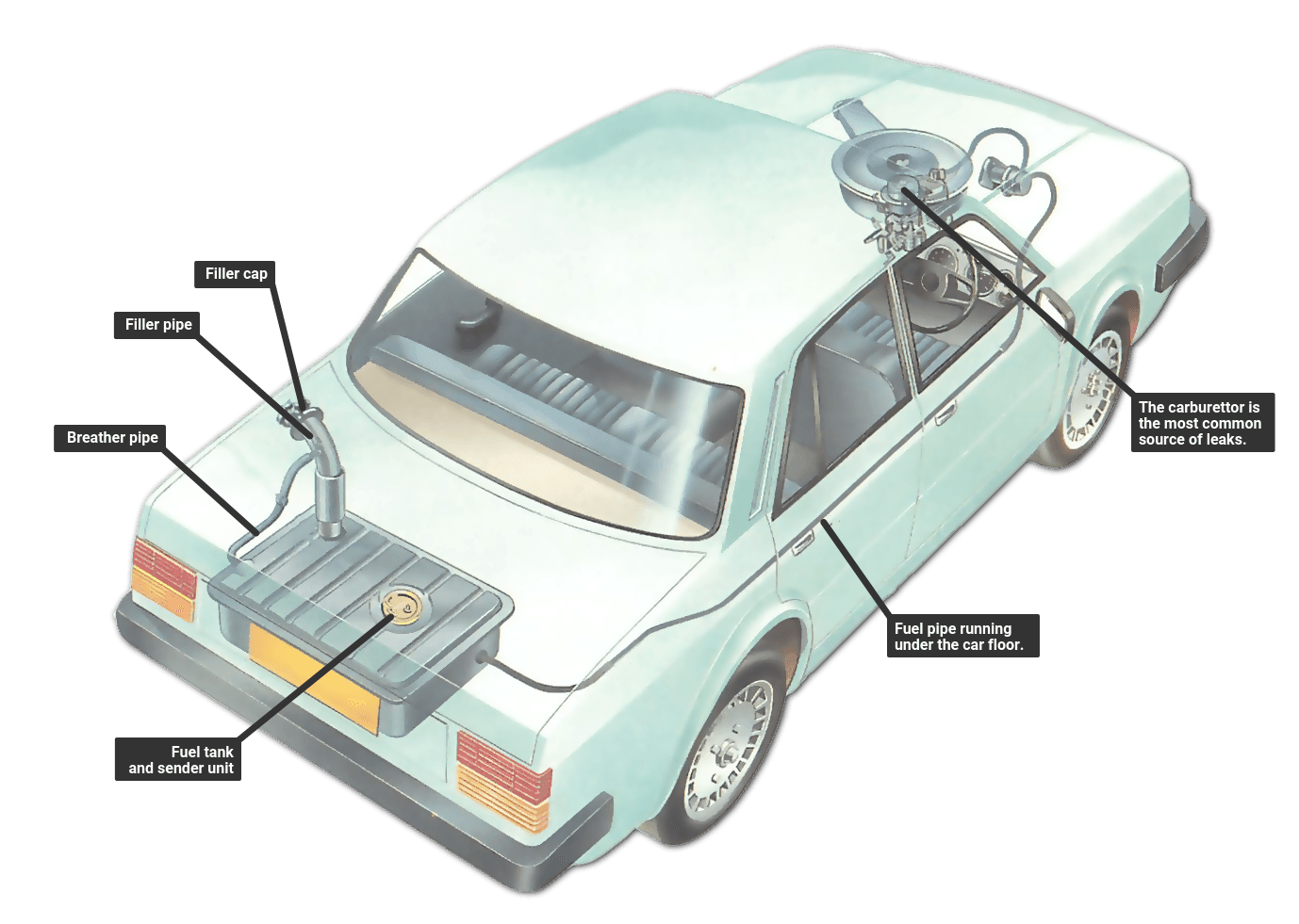 Servicing The Fuel Supply System How A Car Works