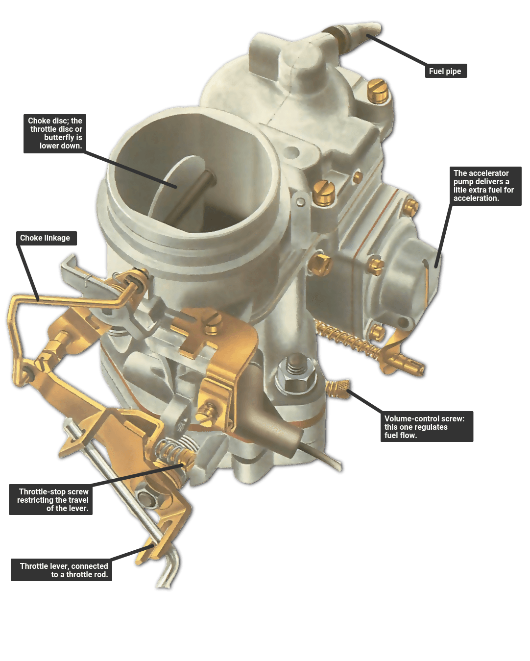 Typical fixed-jet carburettor