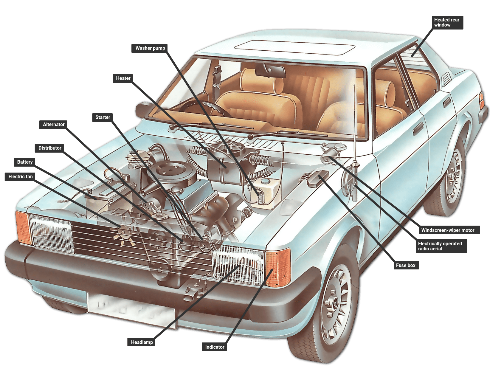 a typical car electrical system how car electrical systems work how a car works autocar wiring schematic at fashall.co