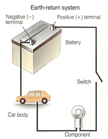 How car electrical systems work | How a Car Works  Mins Wiring Diagram on