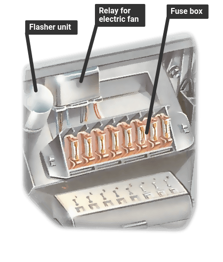 How car electrical systems work   How a Car Works Mains Fuse Box Fuses on