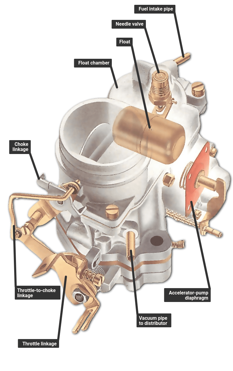 A typical fixed jet carburettor