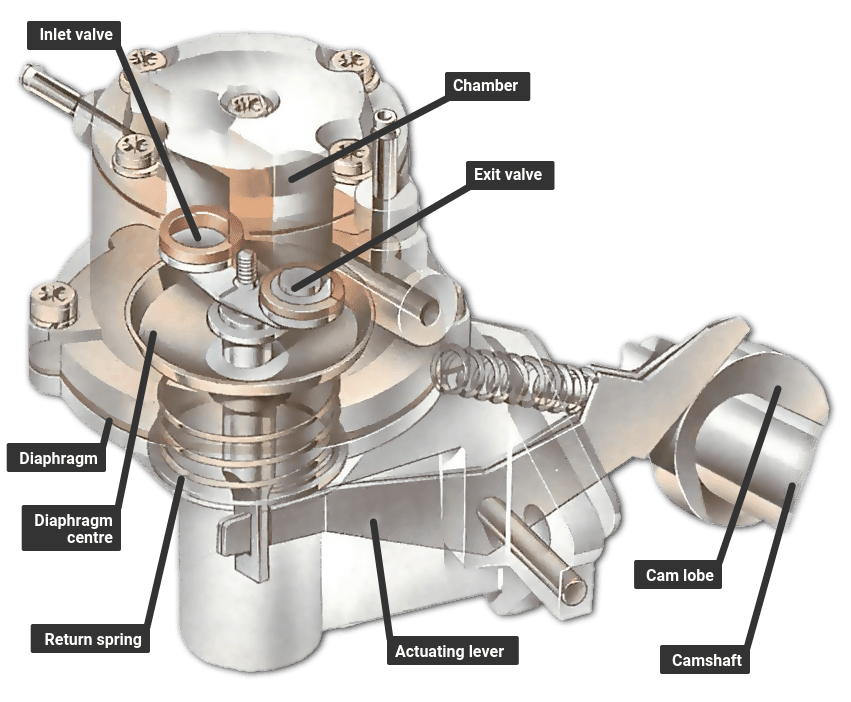 How a fuel pump works | How a Car Works Opel Fuel Pump Diagram on