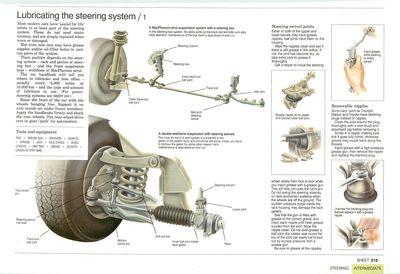 Lubricating steering swivel joints