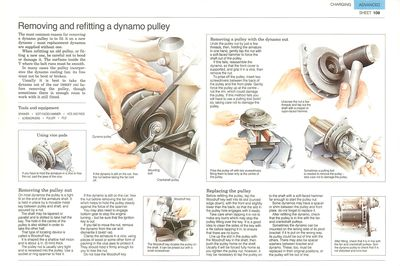 Removing and refitting a dynamo pulley
