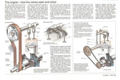 El motor: cómo se abren y cierran las válvulas